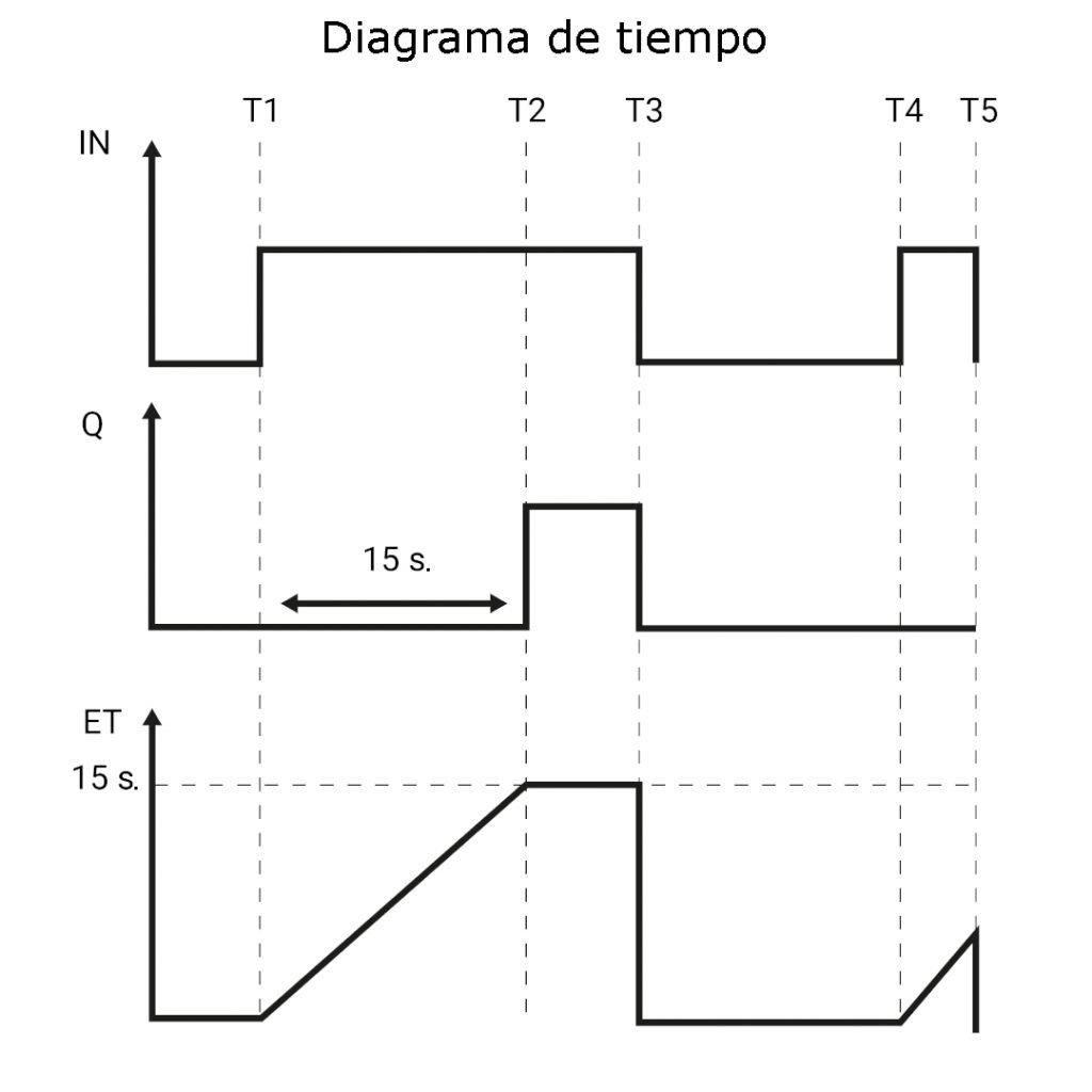 Diagrama tiempo TIA PORTAL